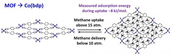 Methane storage in flexible metal-organic frameworks with intrinsic thermal management